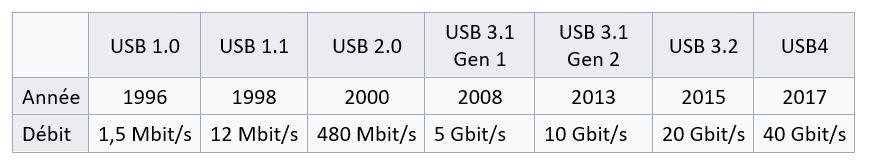 Tableau de présentation des débits des normes USB1 à USB 4
