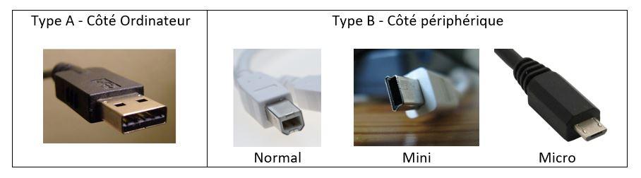 Les différents types de connecteur USB