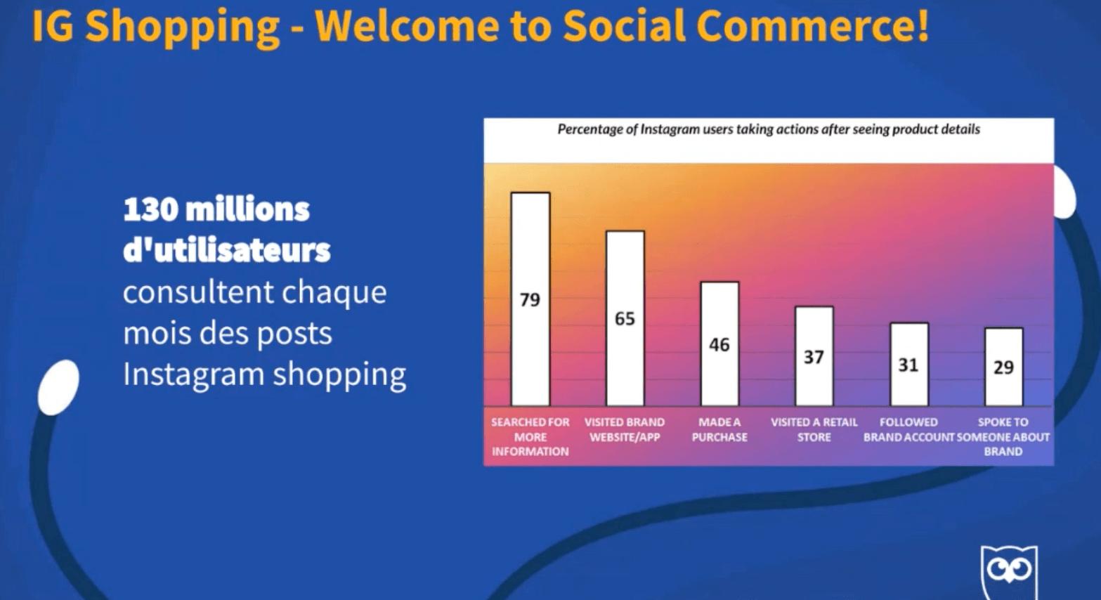 chiffre Etude-Instagram-Instagram-Shopping-Le-digital-pour-tous-etude-Social-trend-Hootsuite.